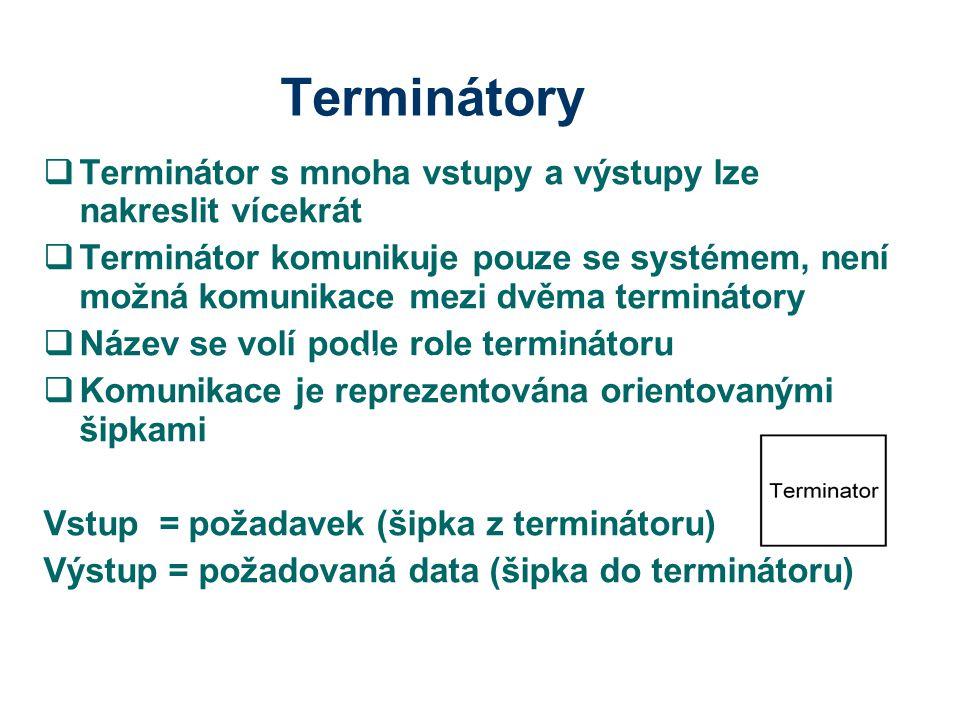 Terminátory Terminátor s mnoha vstupy a výstupy lze nakreslit vícekrát