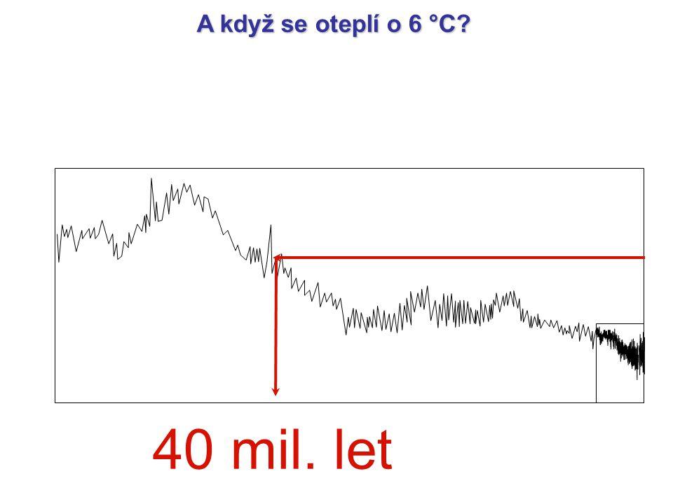 A když se oteplí o 6 °C 40 mil. let