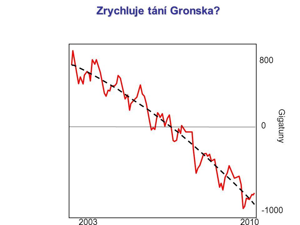 Zrychluje tání Gronska