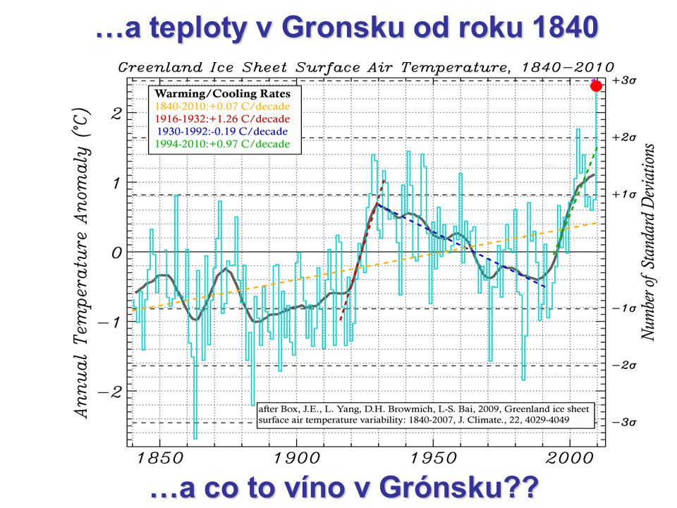 …a teploty v Gronsku od roku 1840