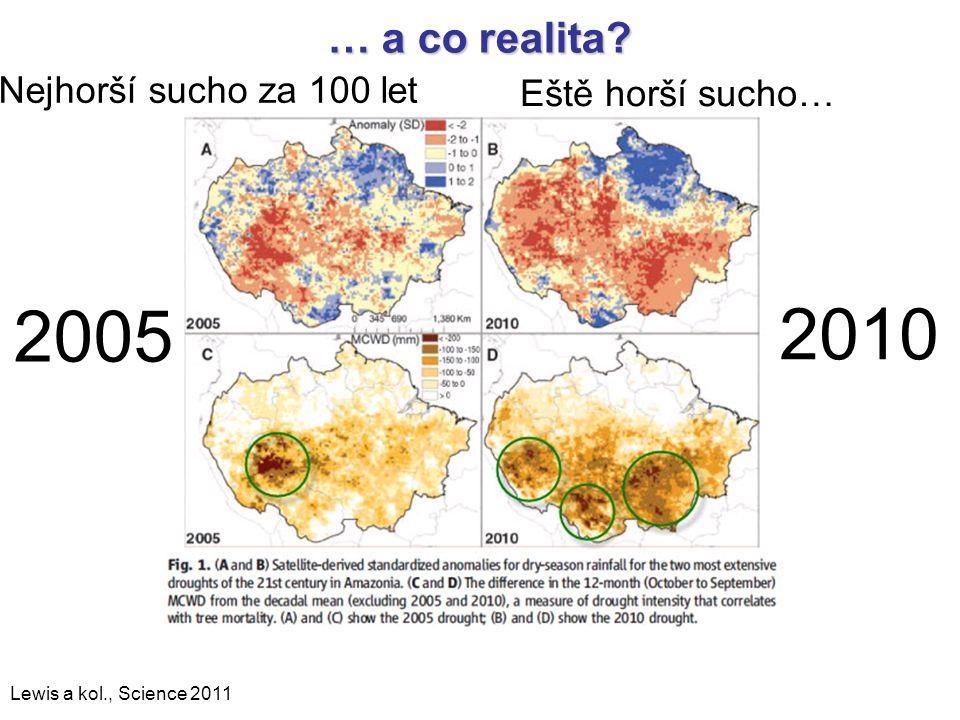 2005 2010 … a co realita Nejhorší sucho za 100 let Eště horší sucho…