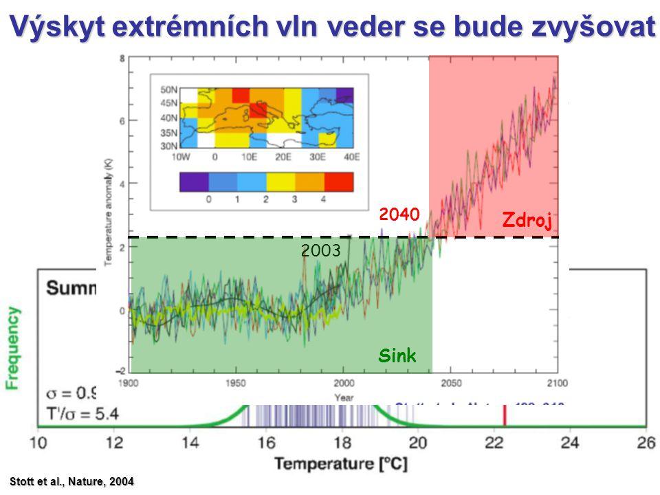 Výskyt extrémních vln veder se bude zvyšovat