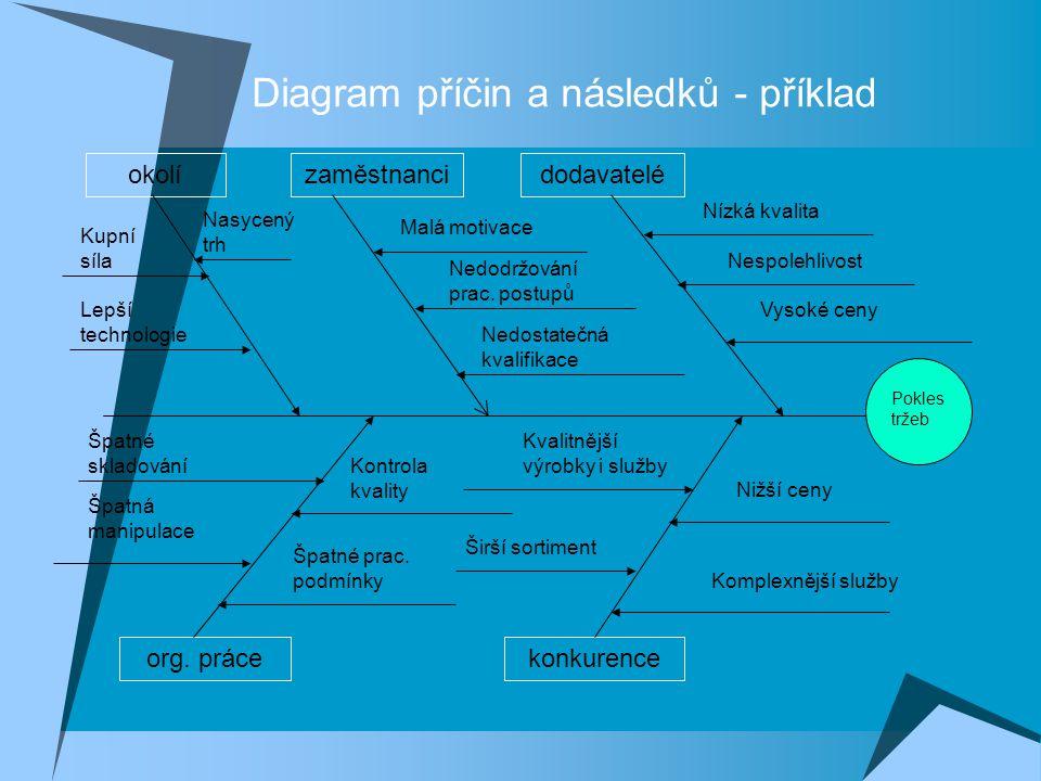Diagram příčin a následků - příklad
