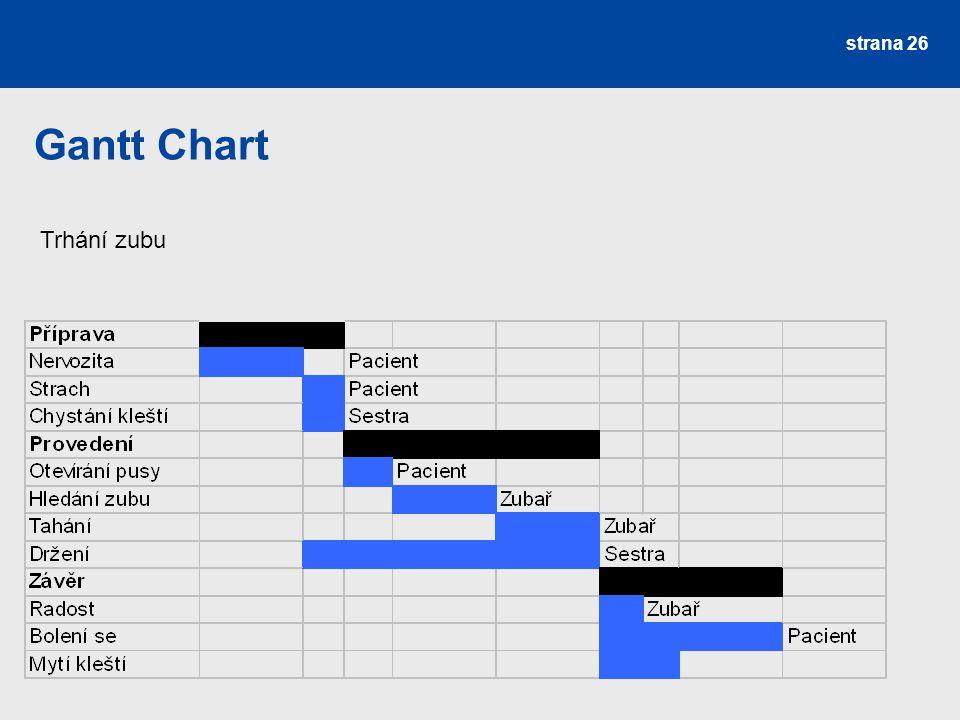Gantt Chart Trhání zubu