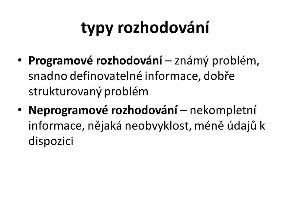 typy rozhodování Programové rozhodování – známý problém, snadno definovatelné informace, dobře strukturovaný problém.