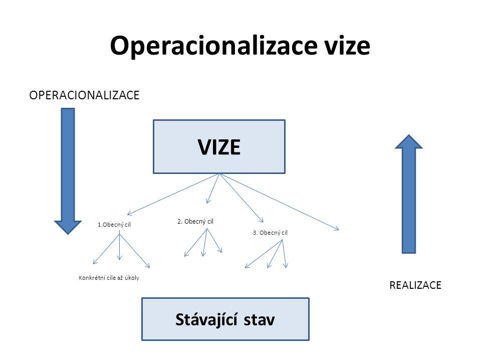 Operacionalizace vize