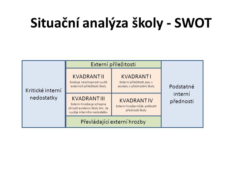 Situační analýza školy - SWOT