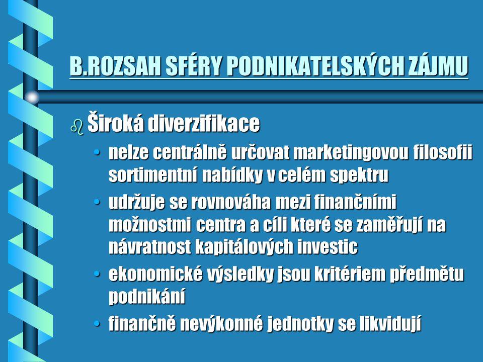 B.ROZSAH SFÉRY PODNIKATELSKÝCH ZÁJMU