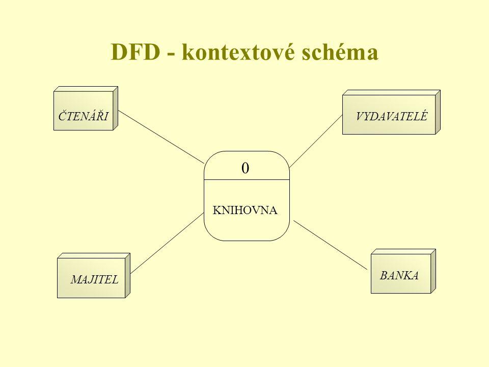 DFD - kontextové schéma