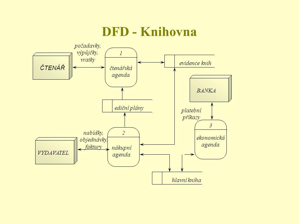 DFD - Knihovna požadavky, výpůjčky, vratky 1 evidence knih ČTENÁŘ