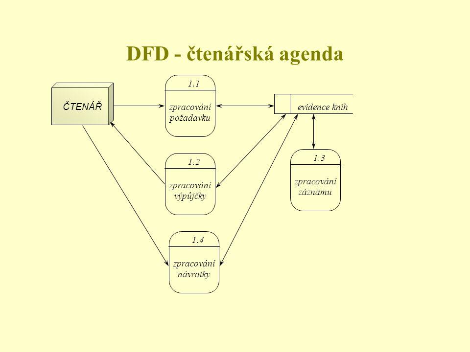 DFD - čtenářská agenda 1.1 ČTENÁŘ zpracování požadavku evidence knih