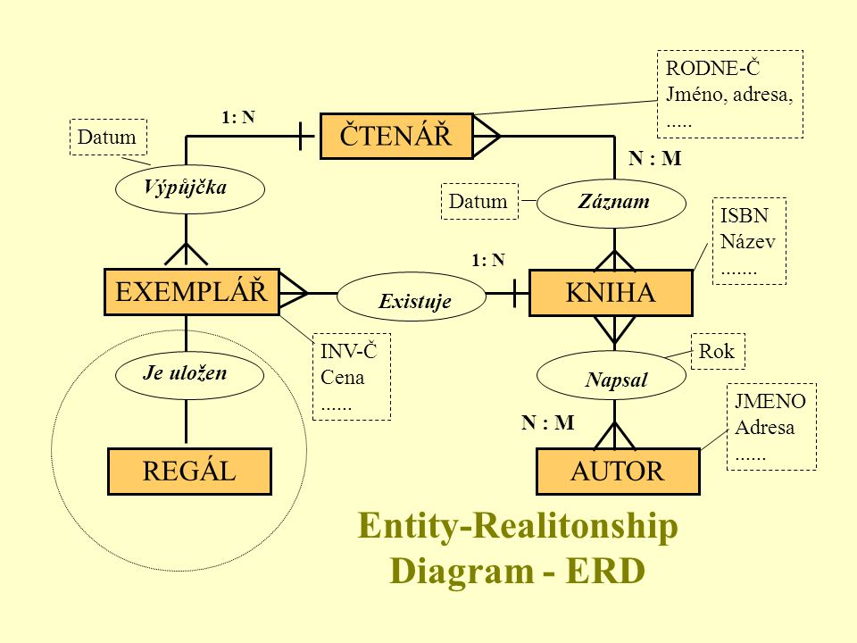 Entity-Realitonship Diagram - ERD