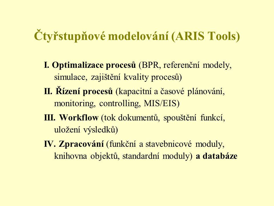 Čtyřstupňové modelování (ARIS Tools)