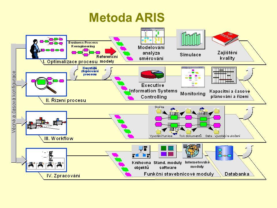 Metoda ARIS