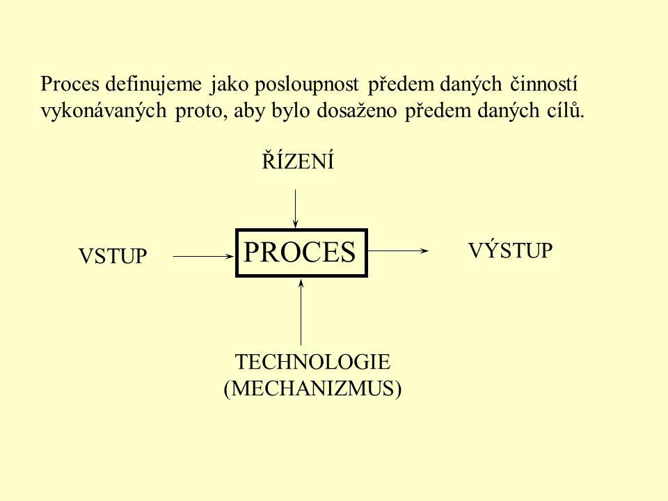 Proces definujeme jako posloupnost předem daných činností vykonávaných proto, aby bylo dosaženo předem daných cílů.