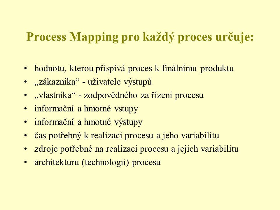 Process Mapping pro každý proces určuje: