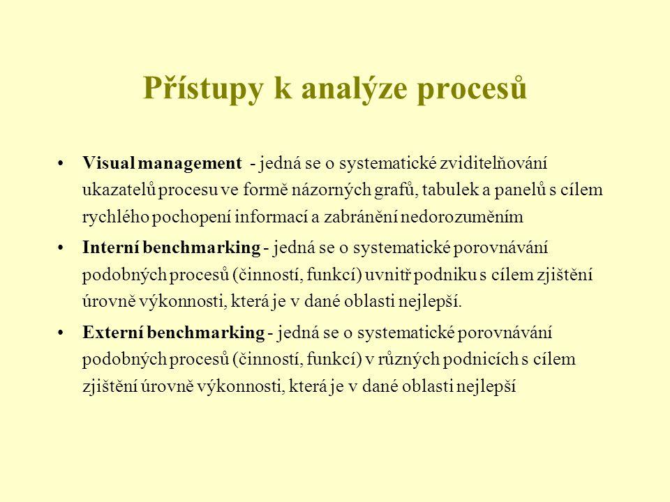 Přístupy k analýze procesů