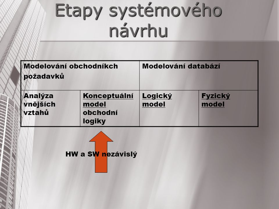 Etapy systémového návrhu