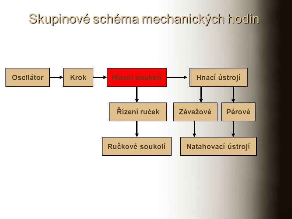 Skupinové schéma mechanických hodin