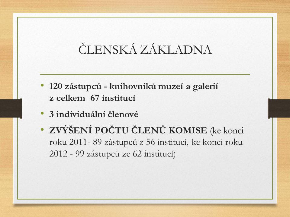 ČLENSKÁ ZÁKLADNA 120 zástupců - knihovníků muzeí a galerií z celkem 67 institucí.