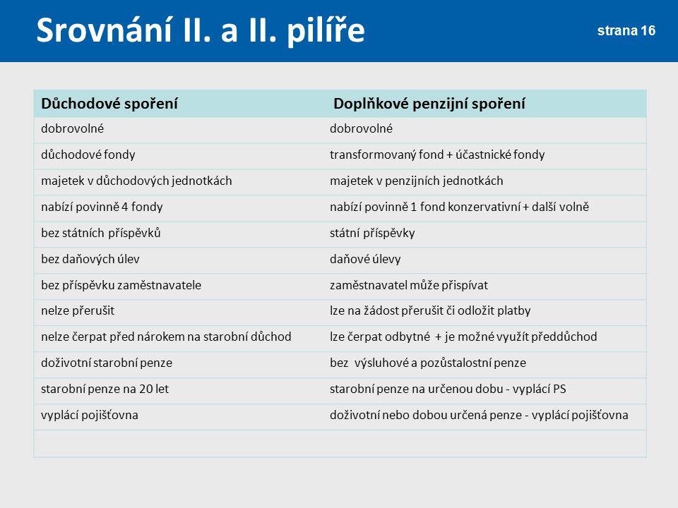 Srovnání II. a II. pilíře Důchodové spoření Doplňkové penzijní spoření