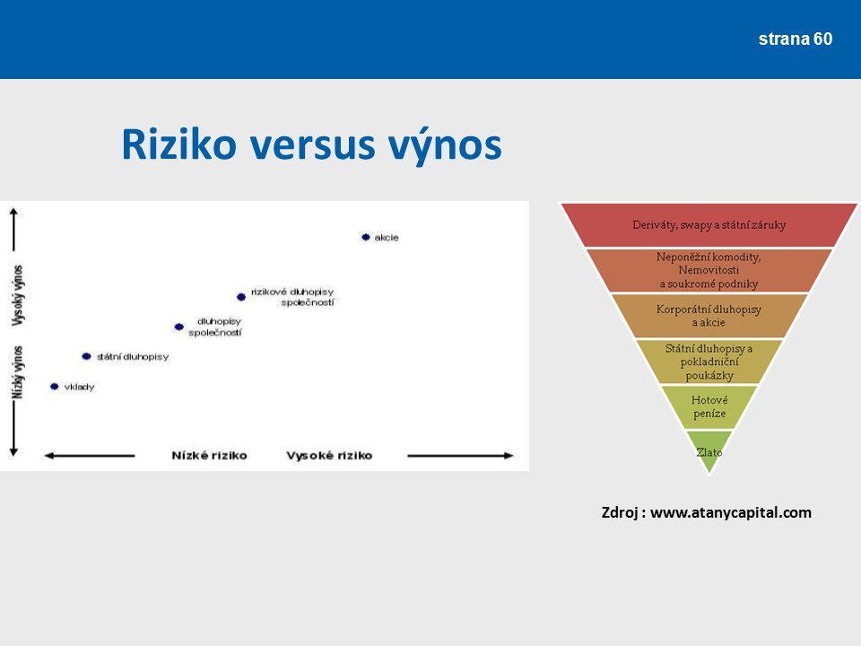 Riziko versus výnos Zdroj : www.atanycapital.com