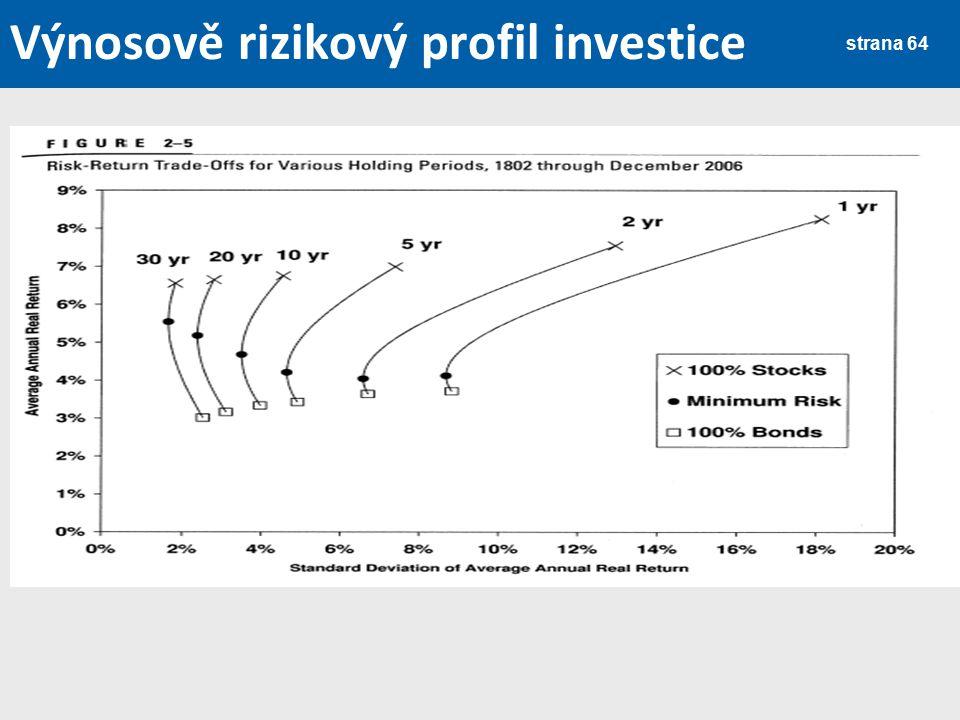Výnosově rizikový profil investice