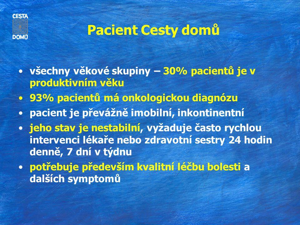 Pacient Cesty domů všechny věkové skupiny – 30% pacientů je v produktivním věku. 93% pacientů má onkologickou diagnózu.