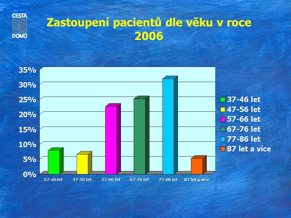 Zastoupení pacientů dle věku v roce 2006
