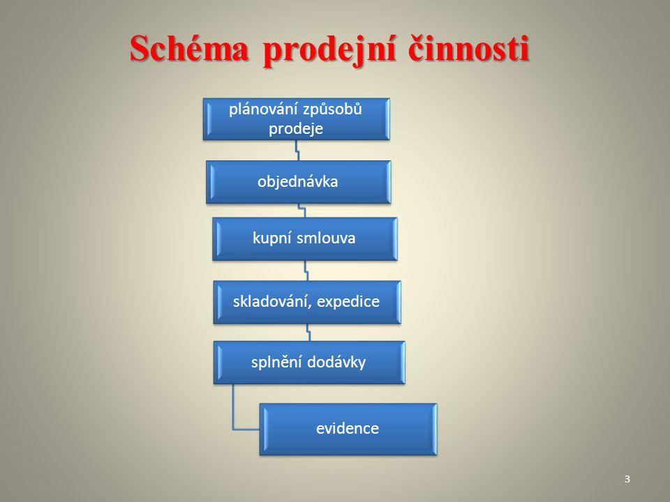 Schéma prodejní činnosti