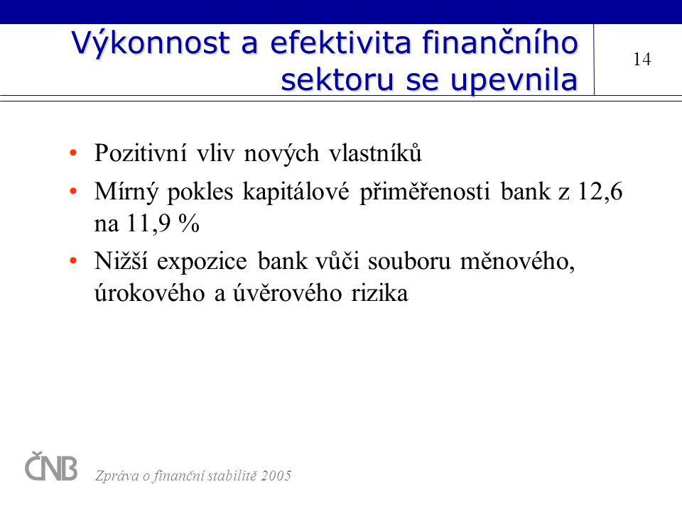Výkonnost a efektivita finančního sektoru se upevnila