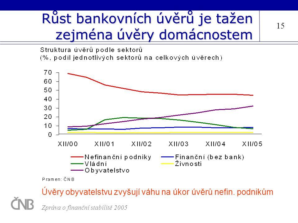 Růst bankovních úvěrů je tažen zejména úvěry domácnostem