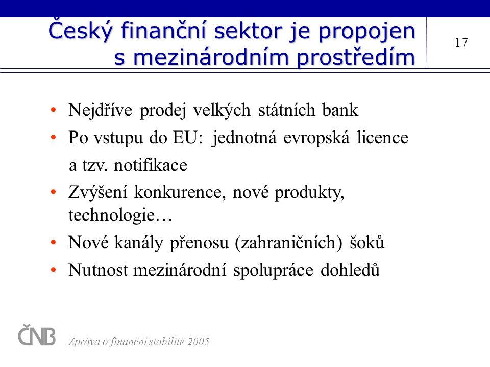 Český finanční sektor je propojen s mezinárodním prostředím