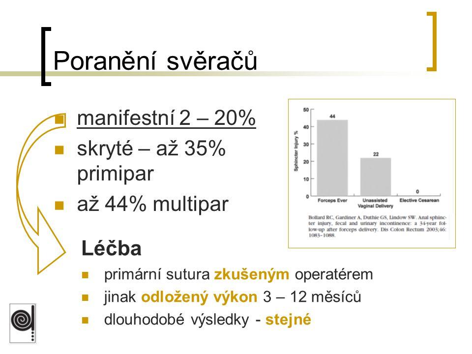 Poranění svěračů manifestní 2 – 20% skryté – až 35% primipar