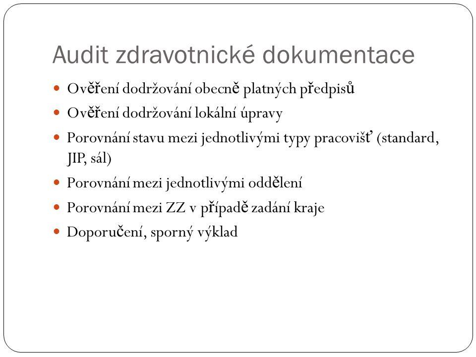 Audit zdravotnické dokumentace