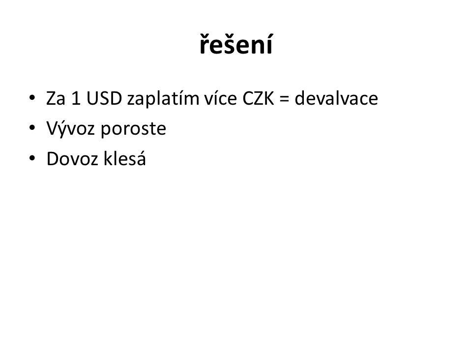 řešení Za 1 USD zaplatím více CZK = devalvace Vývoz poroste
