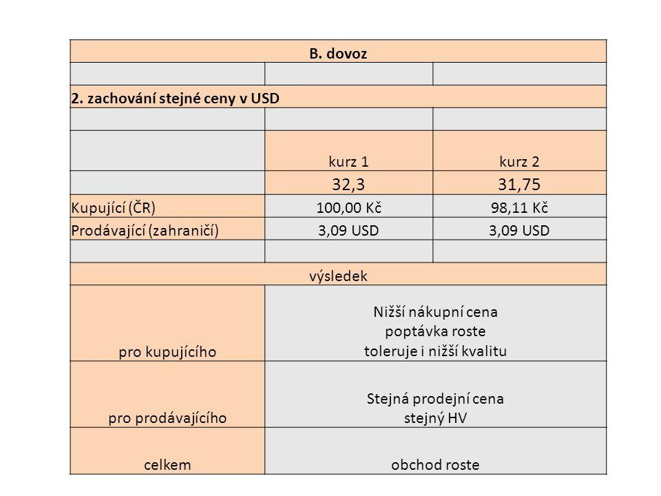 32,3 31,75 B. dovoz 2. zachování stejné ceny v USD kurz 1 kurz 2