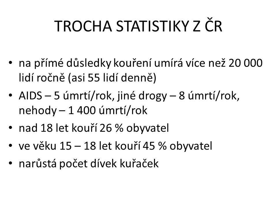 TROCHA STATISTIKY Z ČR na přímé důsledky kouření umírá více než 20 000 lidí ročně (asi 55 lidí denně)