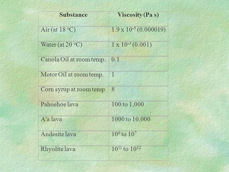Substance Viscosity (Pa s) Air (at 18 oC) 1.9 x 10-5 (0.000019) Water (at 20 oC) 1 x 10-3 (0.001)