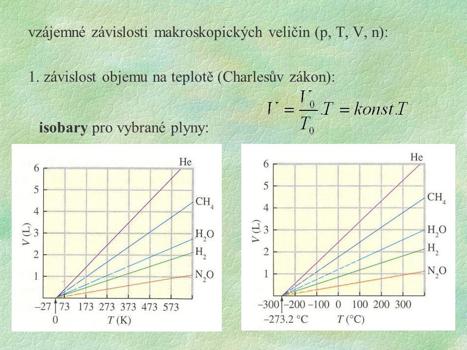 vzájemné závislosti makroskopických veličin (p, T, V, n): 1