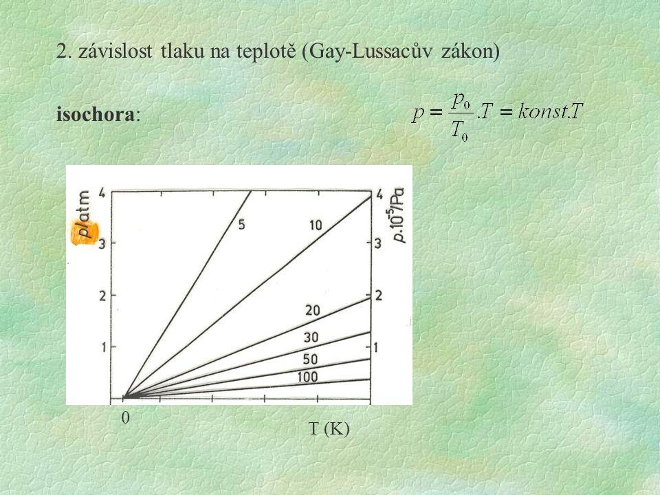 2. závislost tlaku na teplotě (Gay-Lussacův zákon) isochora:
