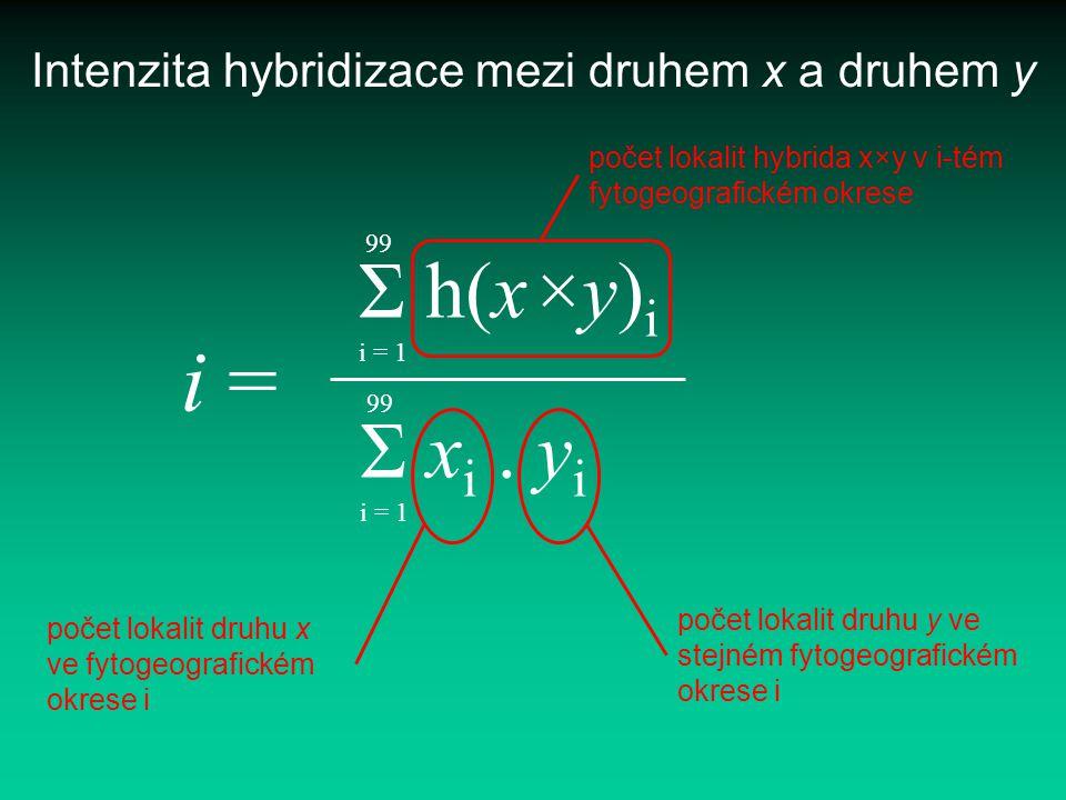 Intenzita hybridizace mezi druhem x a druhem y