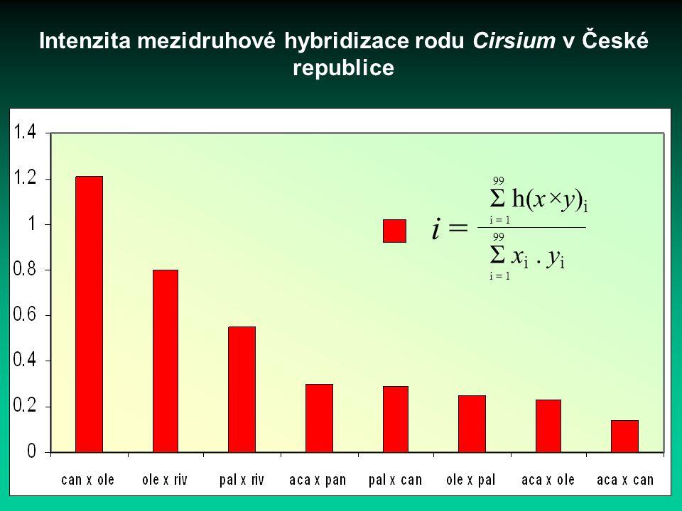 Intenzita mezidruhové hybridizace rodu Cirsium v České republice
