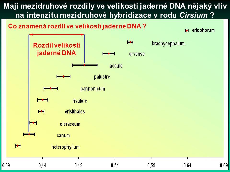 Rozdíl velikosti jaderné DNA