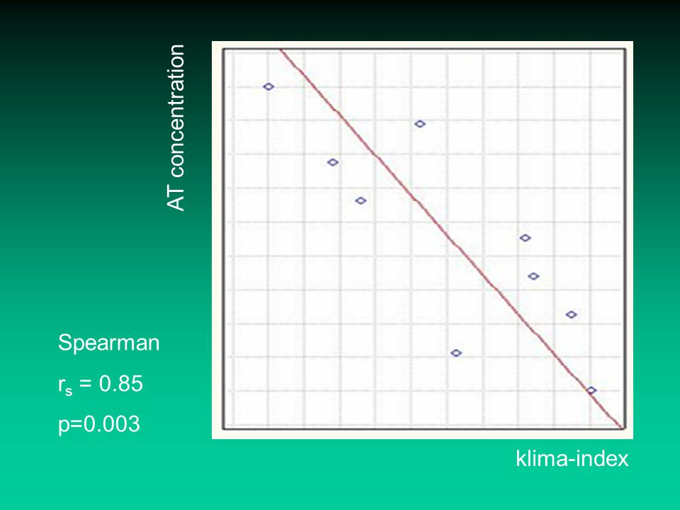 AT concentration Spearman rs = 0.85 p=0.003 klima-index