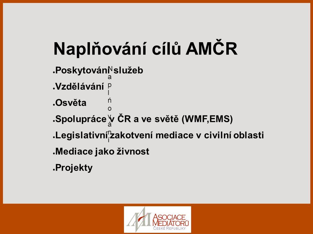 Naplňování cílů AMČR Poskytování služeb Vzdělávání Osvěta