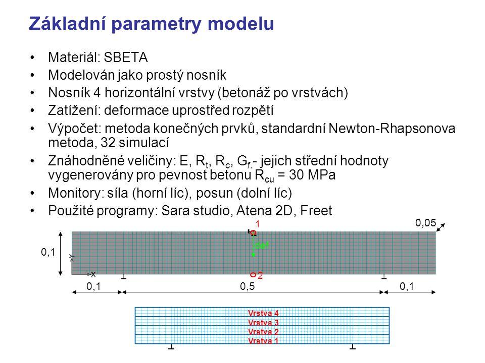 Základní parametry modelu