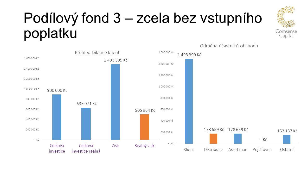 Podílový fond 3 – zcela bez vstupního poplatku