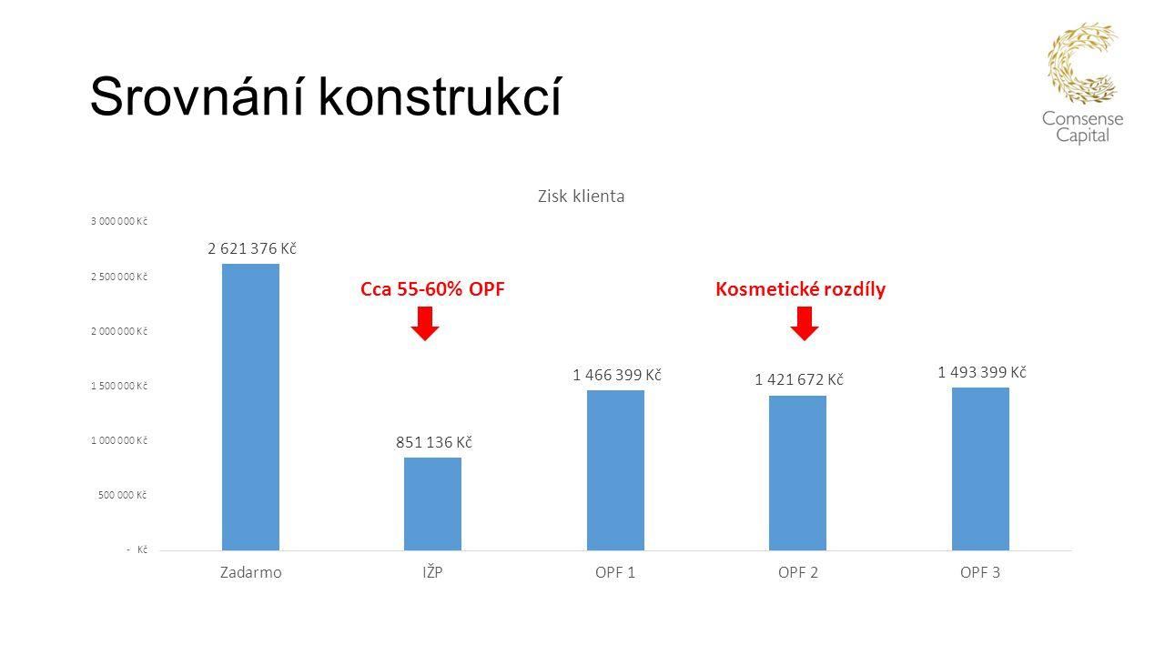 Srovnání konstrukcí Cca 55-60% OPF Kosmetické rozdíly