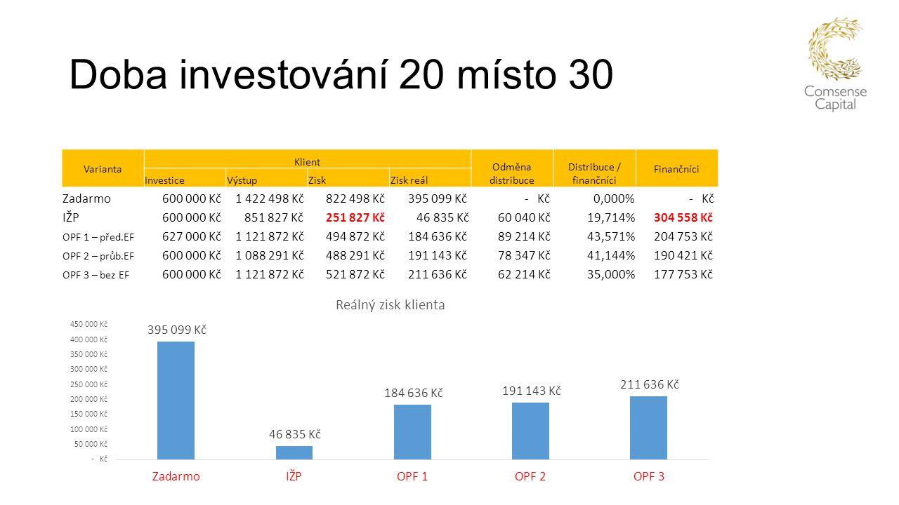Doba investování 20 místo 30